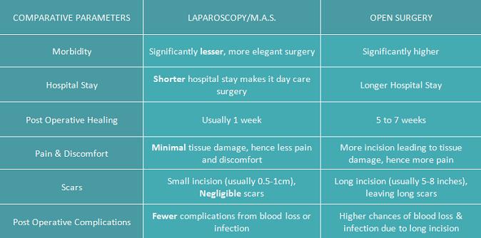 advantage-laparoscopy
